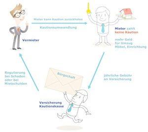 Wie funktioniert das mit der Mietkautionsbürgschaft - Infografik zur Veranschaulichung